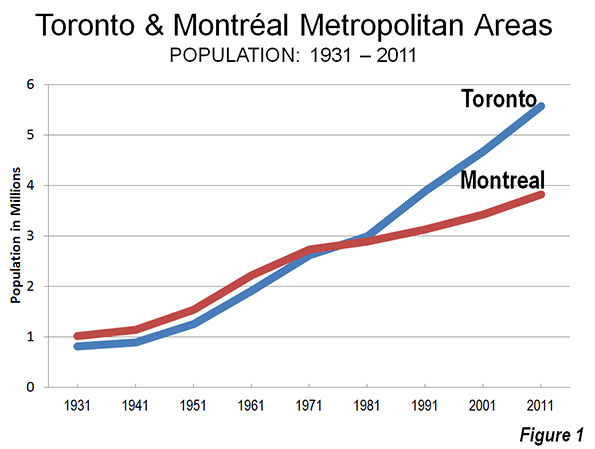 Urban note on separatism and on toronto and montral and madrid the slower pattern of growth in montral as compared to toronto is visible on the below chart ccuart Images